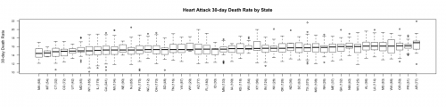 30-Day Heart Attack by State